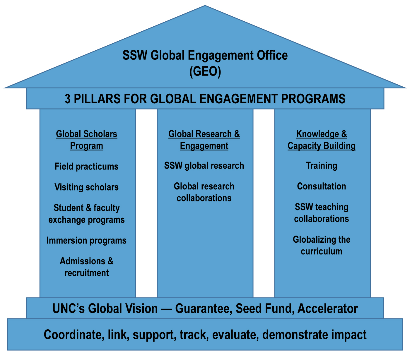 Global Engagement Programs Pillars